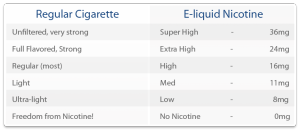 For most people, we recommend starting out with a minimum of 16mg (1.6%). 18mg (1.8%) seems to be the sweet spot as it delivers enough nicotine to make it easier switching from traditional tobacco cigarettes to e-cigarettes.  Remember, there are chemicals in tobacco cigarettes that are designed to intensify the nicotine effect and speed the delivery of nicotine to the brain. E-cigarettes do not contain these chemicals so you may need a higher nicotine level temporarily in order to make the transition a smooth one.