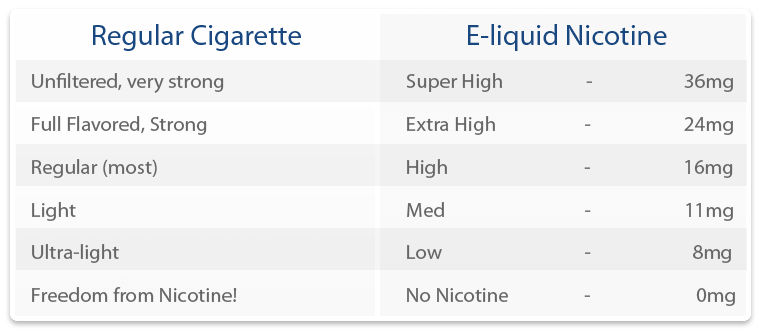 <b>E</b>-<b>Cigarette Nicotine</b> Levels - Best <b>Electronic Cigarette</b> Guide ...